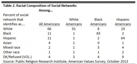 how white is your network
