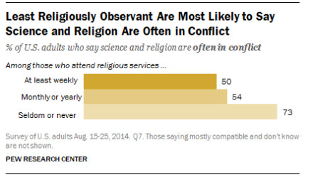 do religion and science conflict