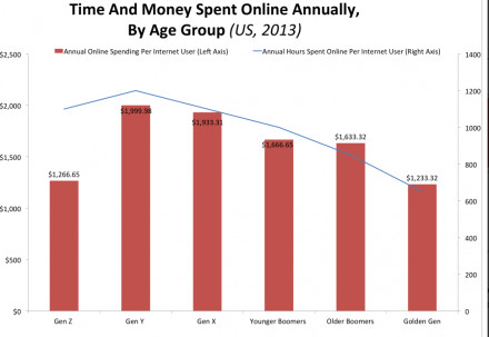 Business Insider Generations and Online Shopping