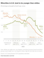 Pew on white aging in US