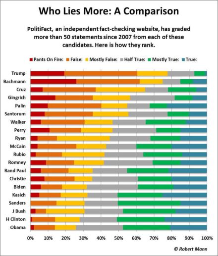 politifact chart on who lies more