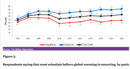 scientific-consensus-gallup-data